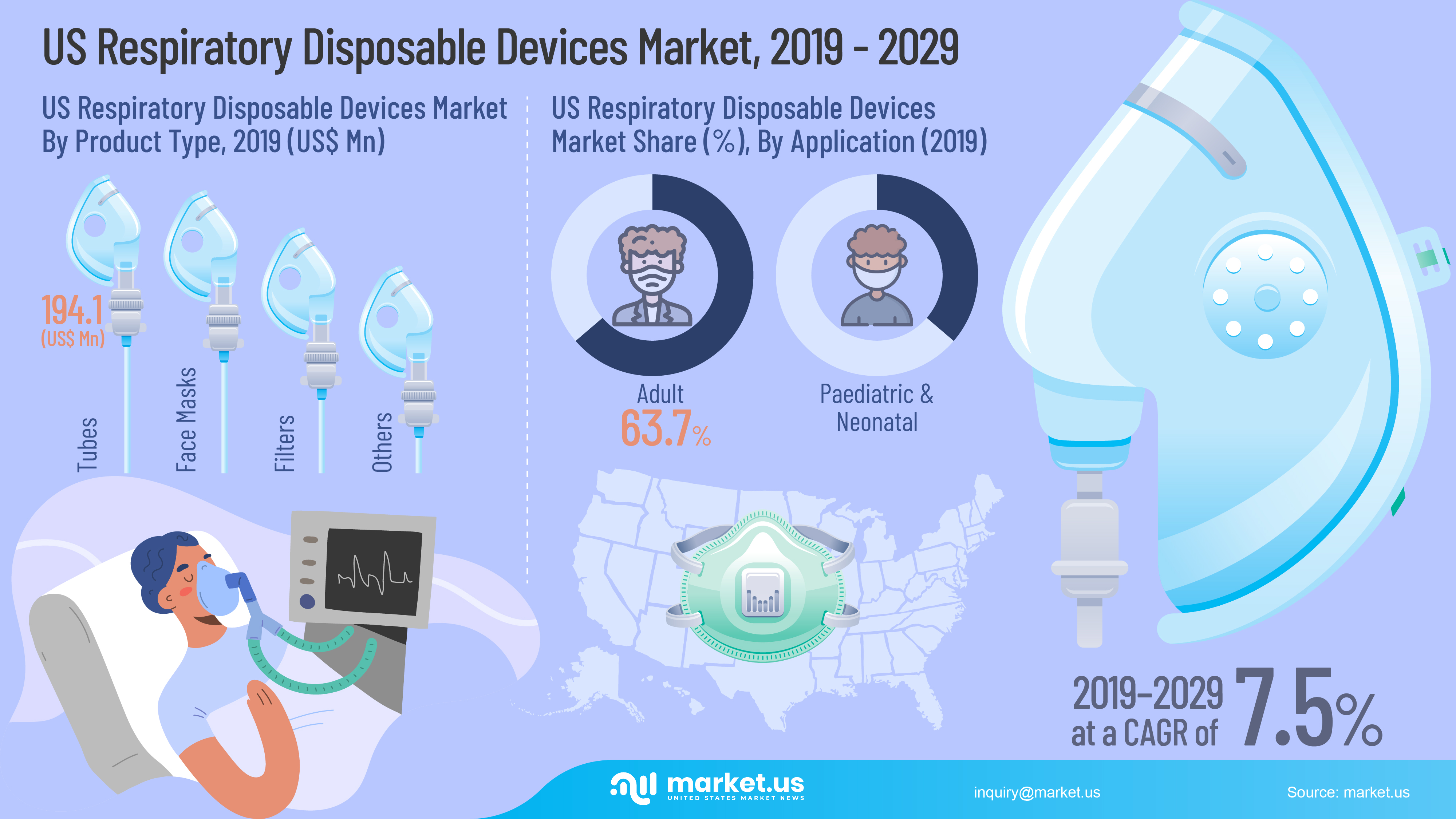 US Respiratory Disposable Devices Market Infographics